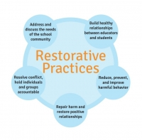 20TRA197 Restorative Practices Training for Teachers & SNAs